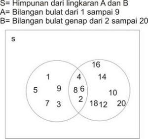 https://nasrulbintang.files.wordpress.com/2011/12/diagramvenn.jpg?w=300