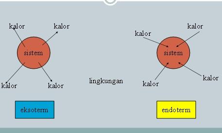 Reaksi eksoterm dan reaksi endoterm nasrul bintang education reaksi eksoterm dan reaksi endoterm ccuart Gallery