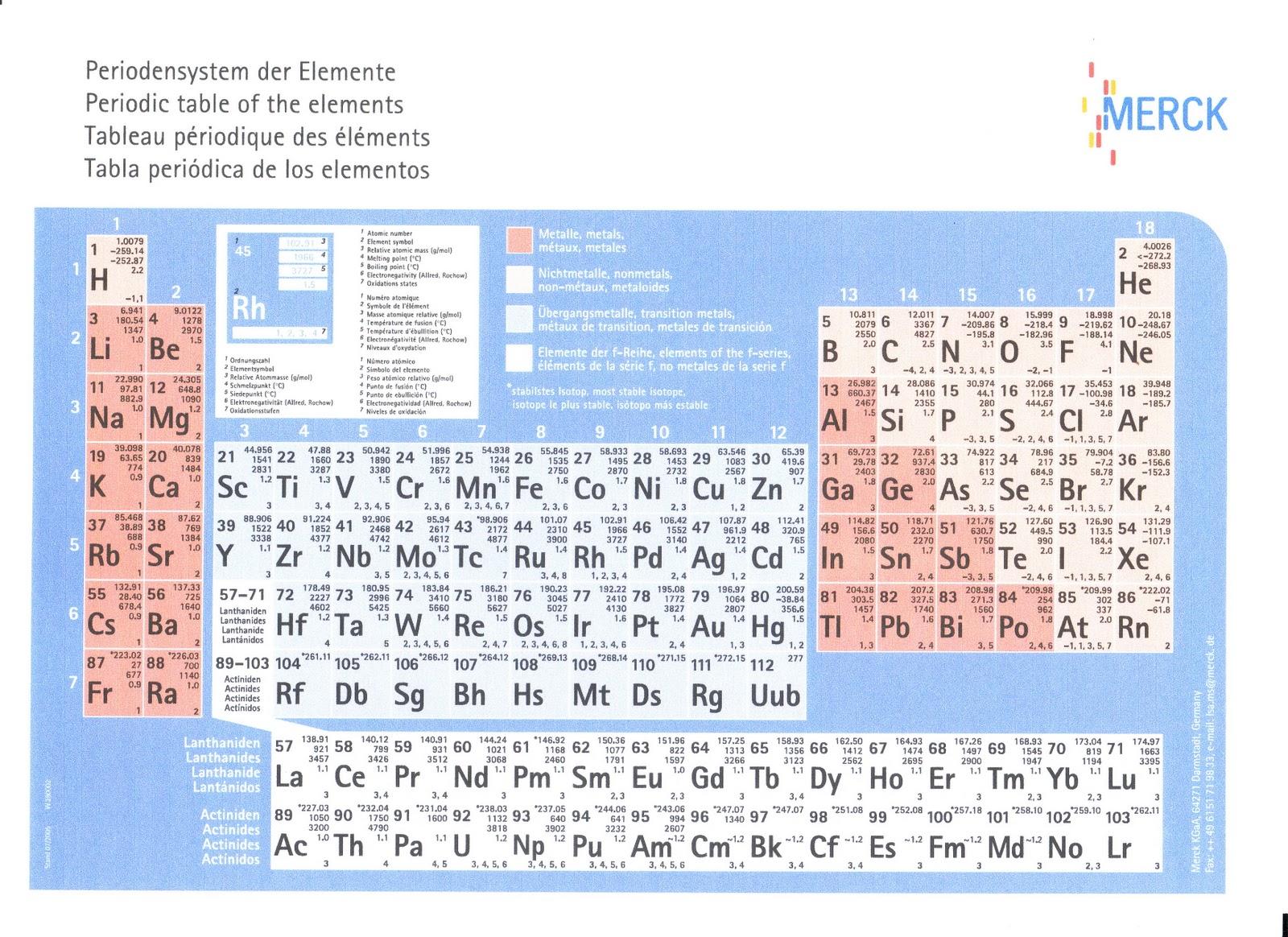 Sifat sifat periodik unsur nasrul bintang education sifat sifat periodik unsur jari jari ccuart Images