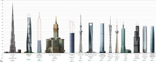 gedung teringgi di dunia 2015.2